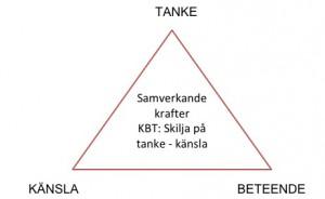 KBT - tanke känsla handling